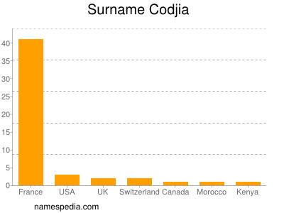 Surname Codjia