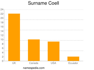 Surname Coell