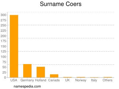 Surname Coers
