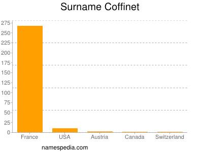 Surname Coffinet