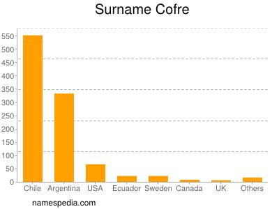 Surname Cofre