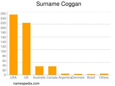 Surname Coggan