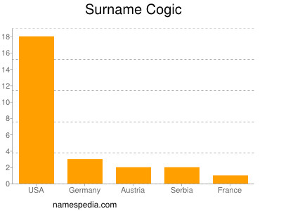 Surname Cogic