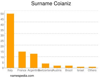 Surname Coianiz