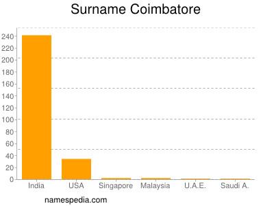 Surname Coimbatore