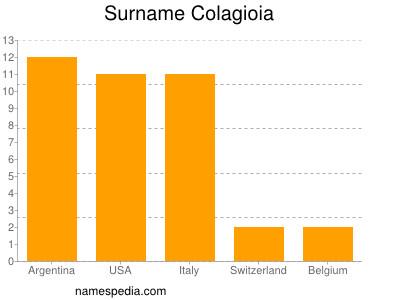 Surname Colagioia