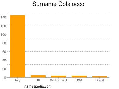 Surname Colaiocco