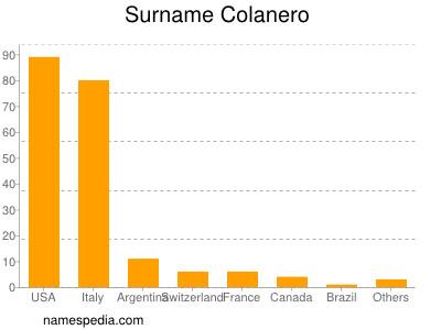 Surname Colanero
