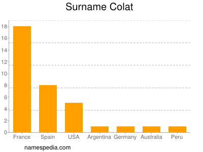 Surname Colat