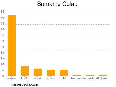Surname Colau