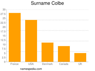 Surname Colbe