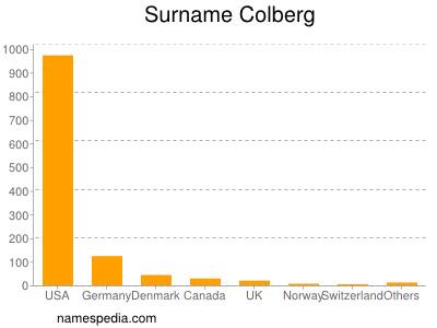 Surname Colberg