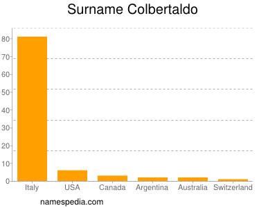 Surname Colbertaldo