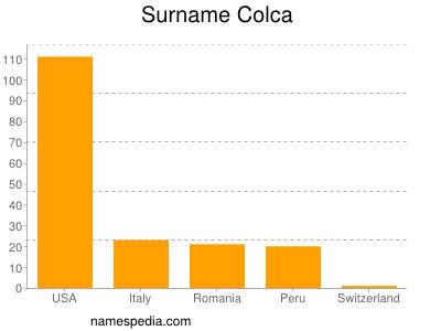 Surname Colca