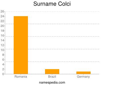 Surname Colci