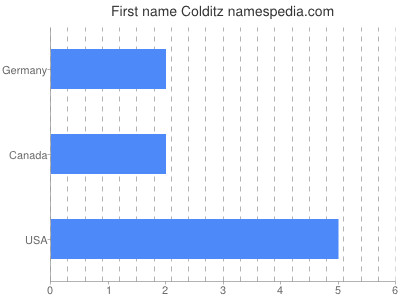 Given name Colditz