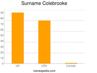 Surname Colebrooke