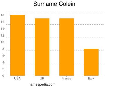 Surname Colein