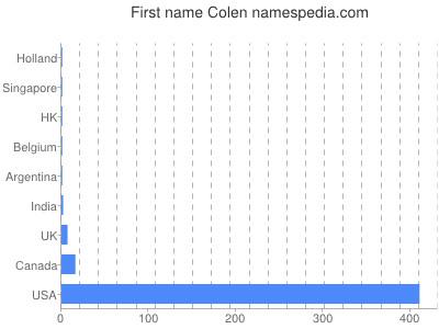 Given name Colen