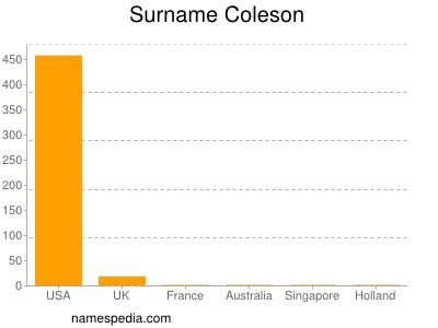 Surname Coleson
