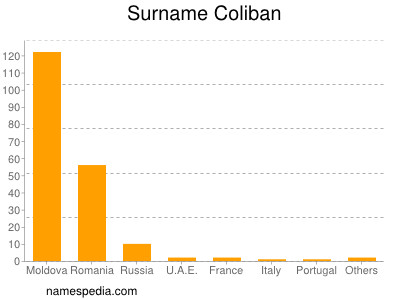 Surname Coliban