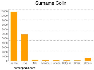 Surname Colin