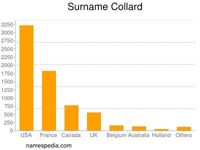 Surname Collard
