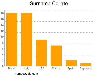Surname Collato