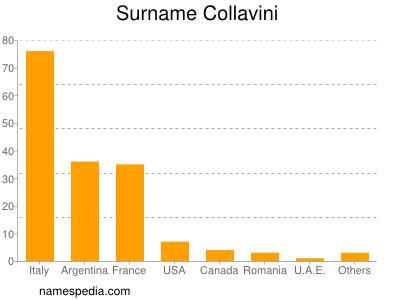 Surname Collavini