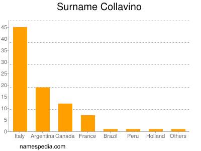 Surname Collavino