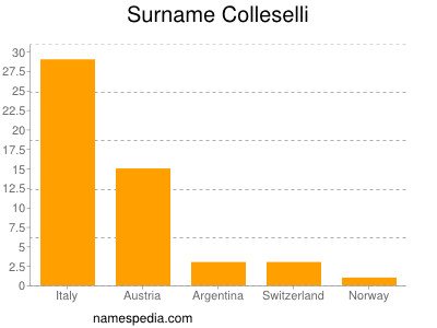 Surname Colleselli