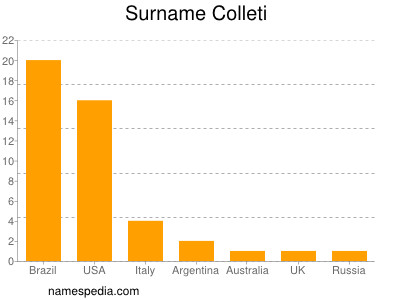 Surname Colleti