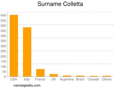 Surname Colletta