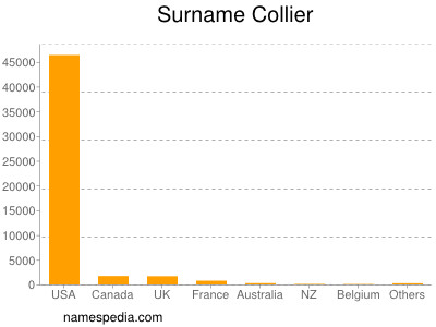 Surname Collier