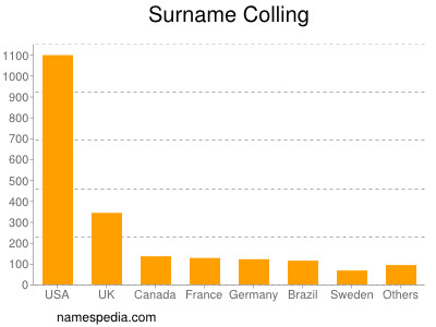 Surname Colling