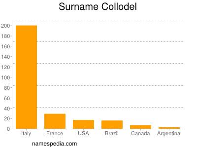 Surname Collodel