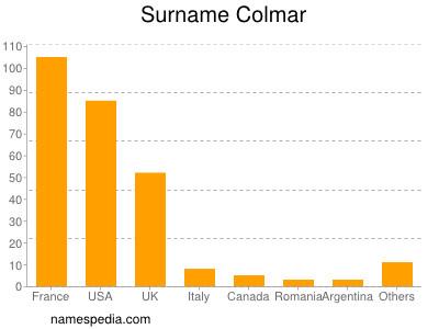 Surname Colmar