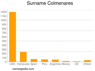 Surname Colmenares