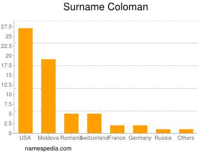 Surname Coloman