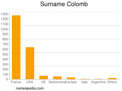 Surname Colomb