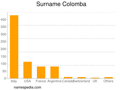 Surname Colomba