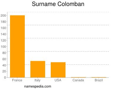 Surname Colomban