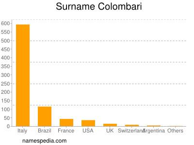 Surname Colombari