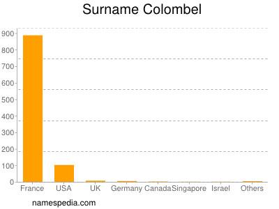Surname Colombel