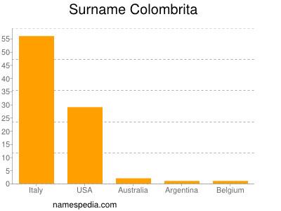Surname Colombrita
