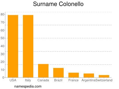 Surname Colonello
