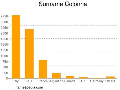 Surname Colonna