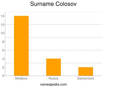 Surname Colosov