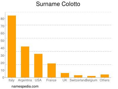 Surname Colotto