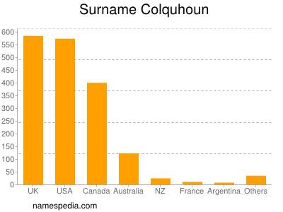 Surname Colquhoun